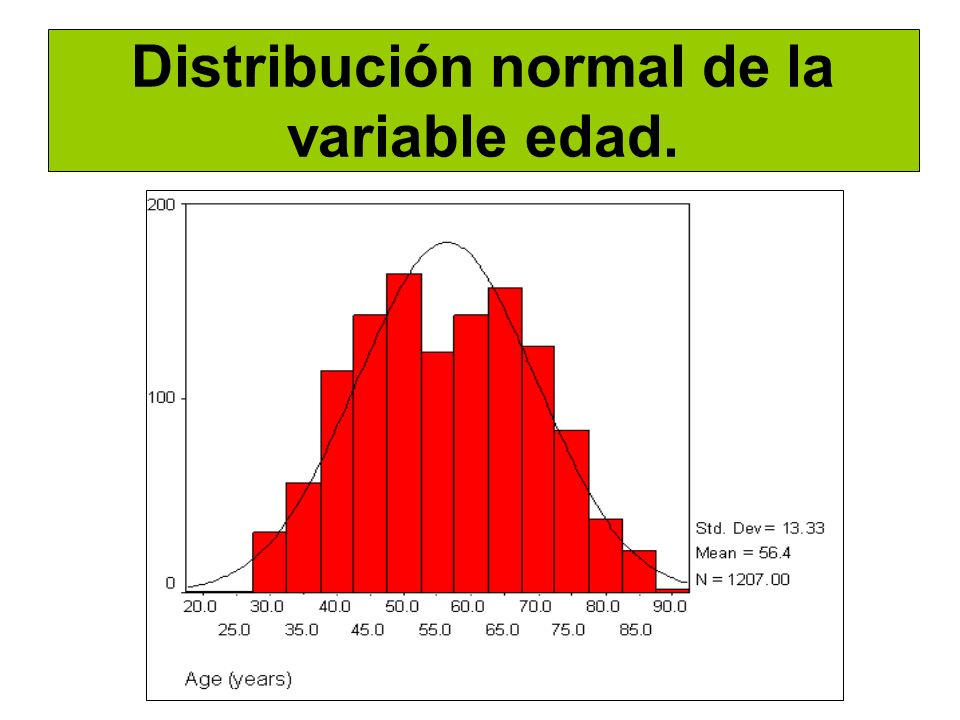 Distribución normal de la variable edad.