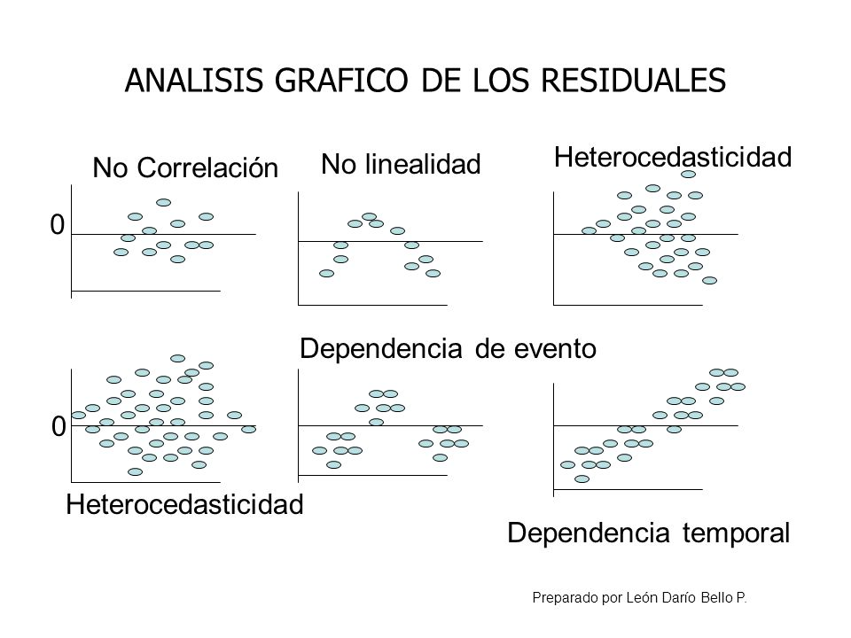 ANALISIS GRAFICO DE LOS RESIDUALES