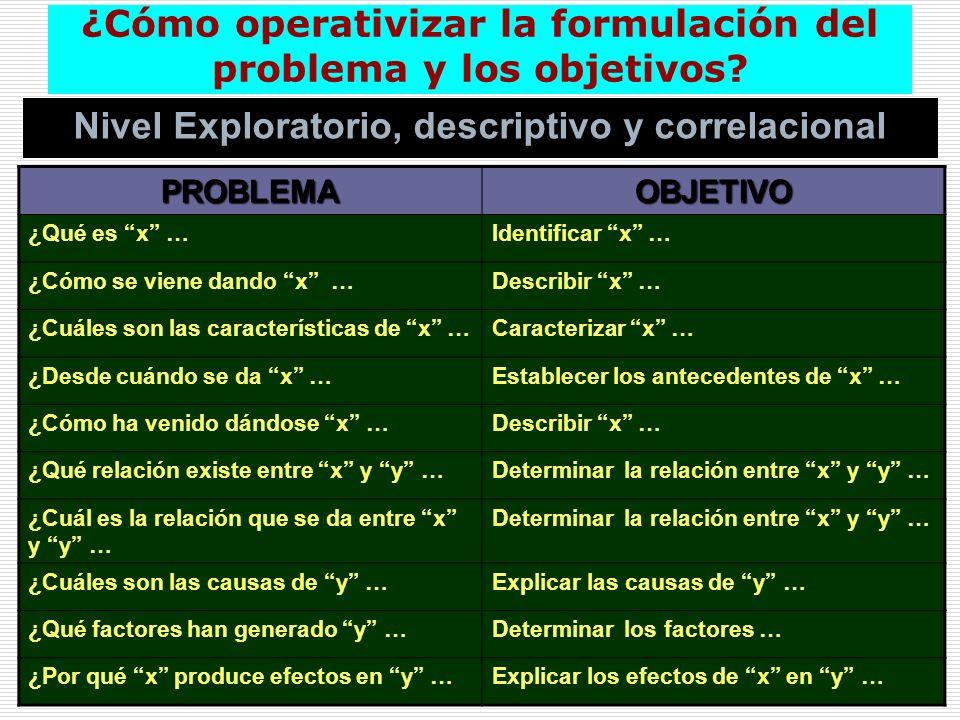 ¿Cómo operativizar la formulación del problema y los objetivos