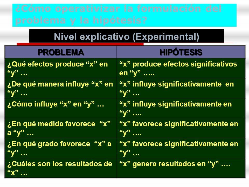 ¿Cómo operativizar la formulación del problema y la hipótesis
