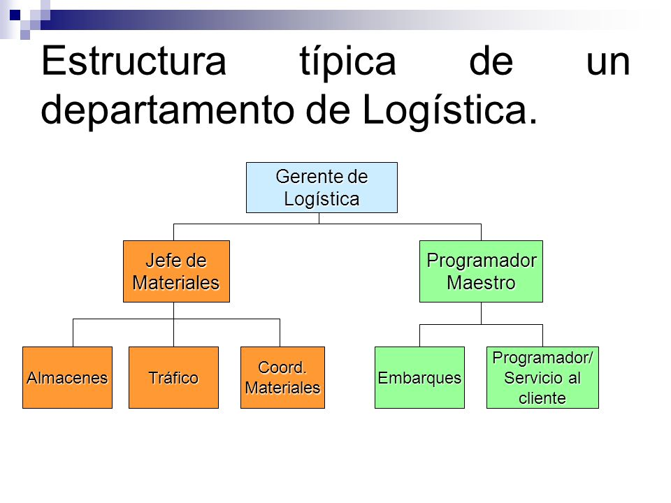 Estructura típica de un departamento de Logística.