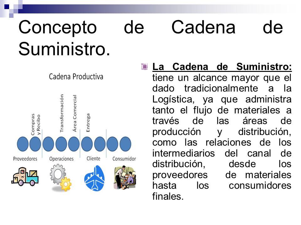 Concepto de Cadena de Suministro.