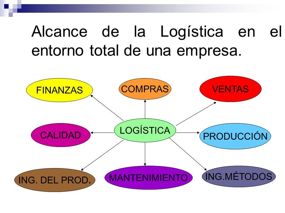 Alcance de la Logística en el entorno total de una empresa.