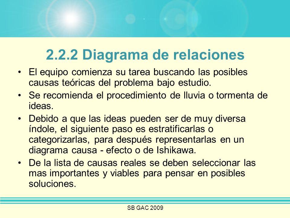 2.2.2 Diagrama de relaciones