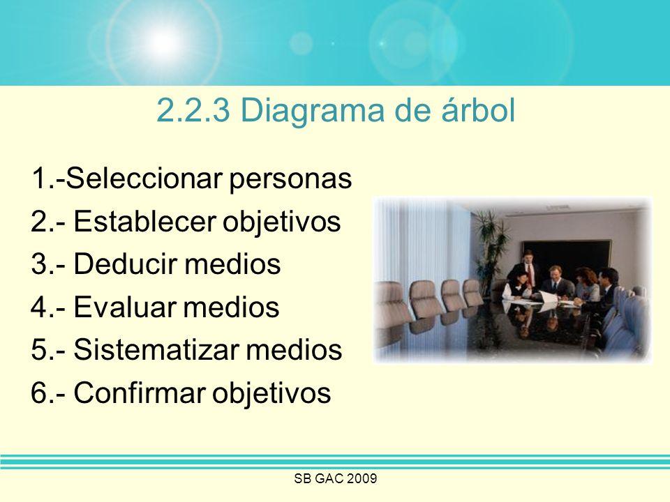 2.2.3 Diagrama de árbol 1.-Seleccionar personas