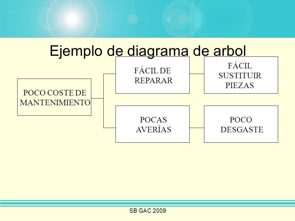 Ejemplo de diagrama de arbol