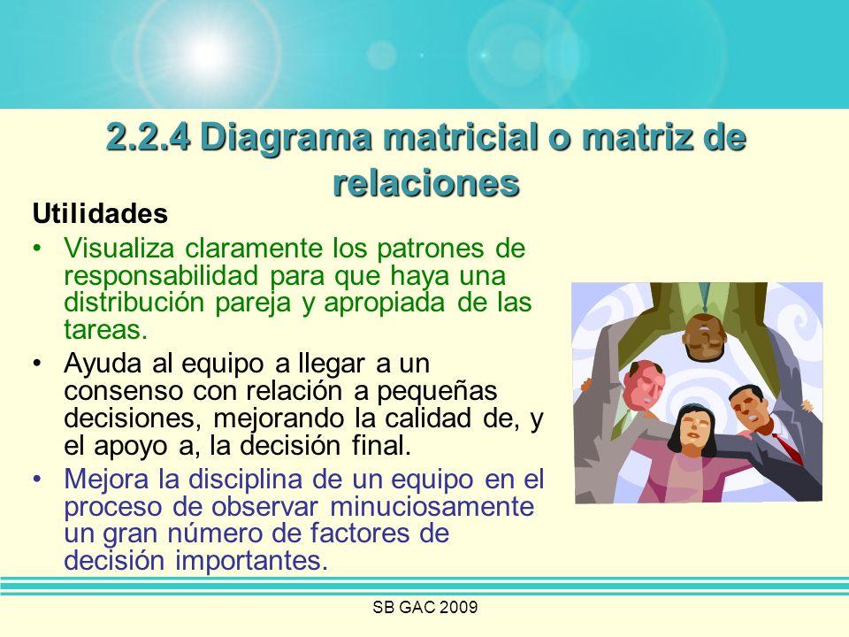 2.2.4 Diagrama matricial o matriz de relaciones