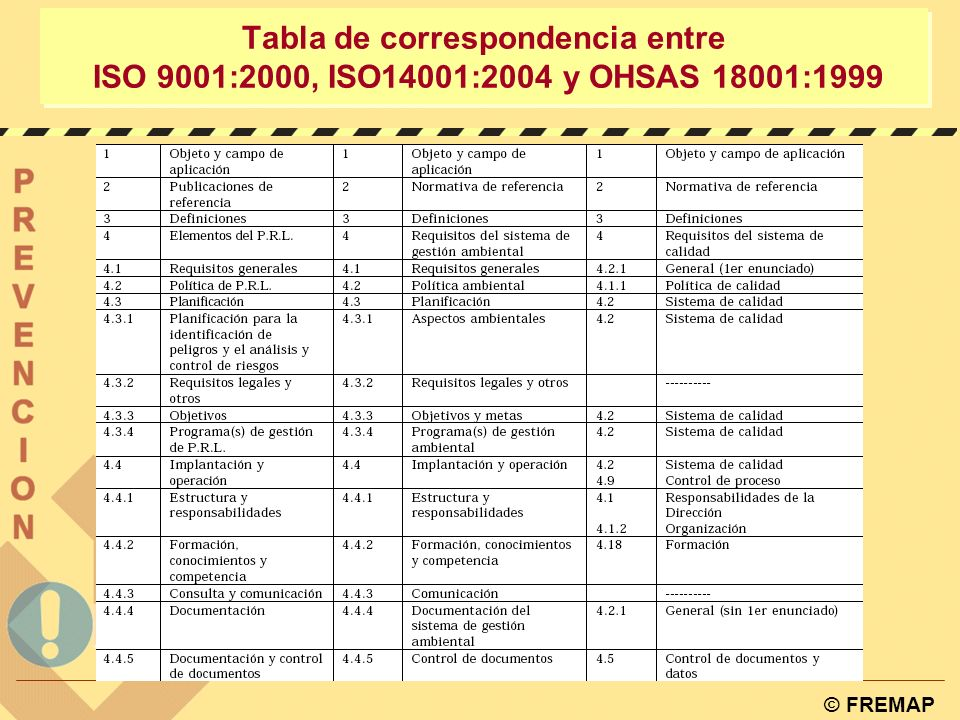 Tabla de correspondencia entre ISO 9001:2000, ISO14001:2004 y OHSAS 18001:1999