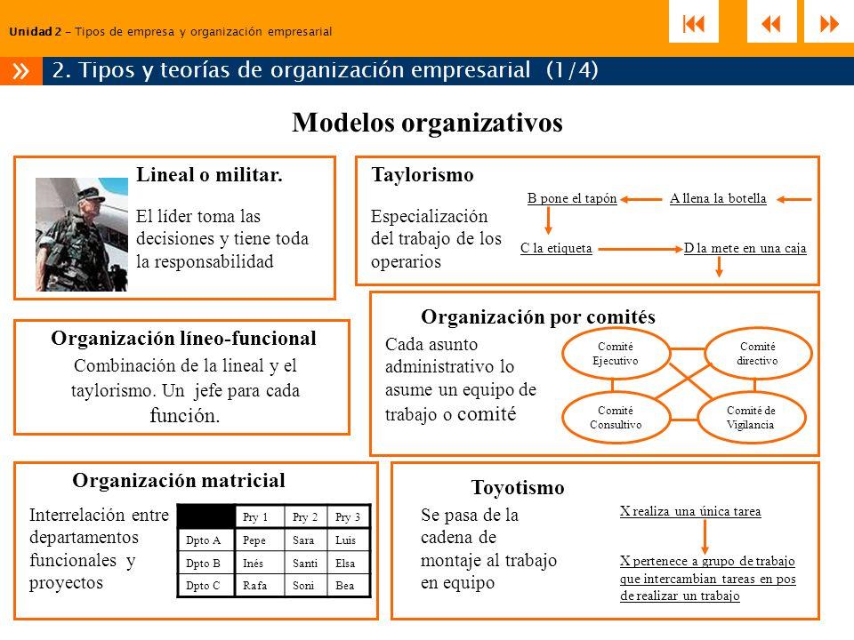 2. Tipos y teorías de organización empresarial (1/4)