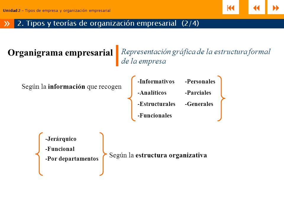 2. Tipos y teorías de organización empresarial (2/4)