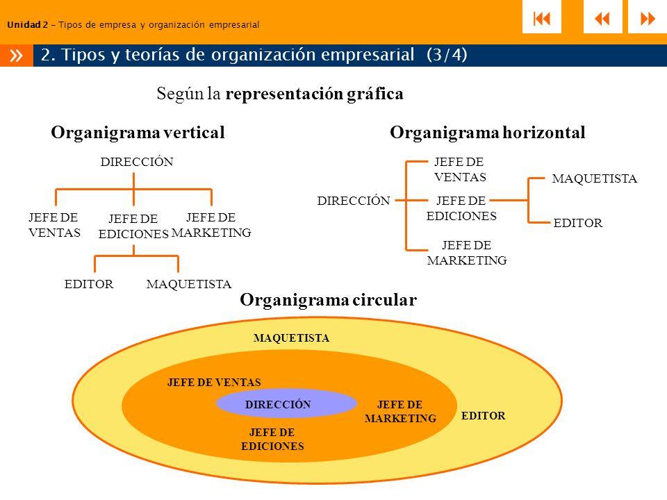 2. Tipos y teorías de organización empresarial (3/4)