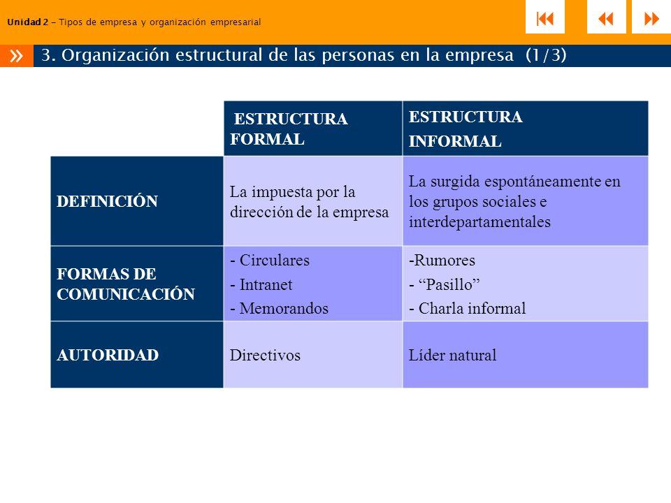 3. Organización estructural de las personas en la empresa (1/3)
