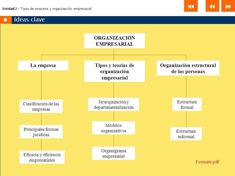Tipos de empresa y organizaci n empresarial ppt descargar for Tipos de viveros pdf