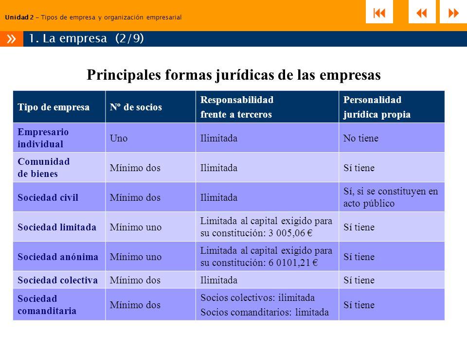 Principales formas jurídicas de las empresas