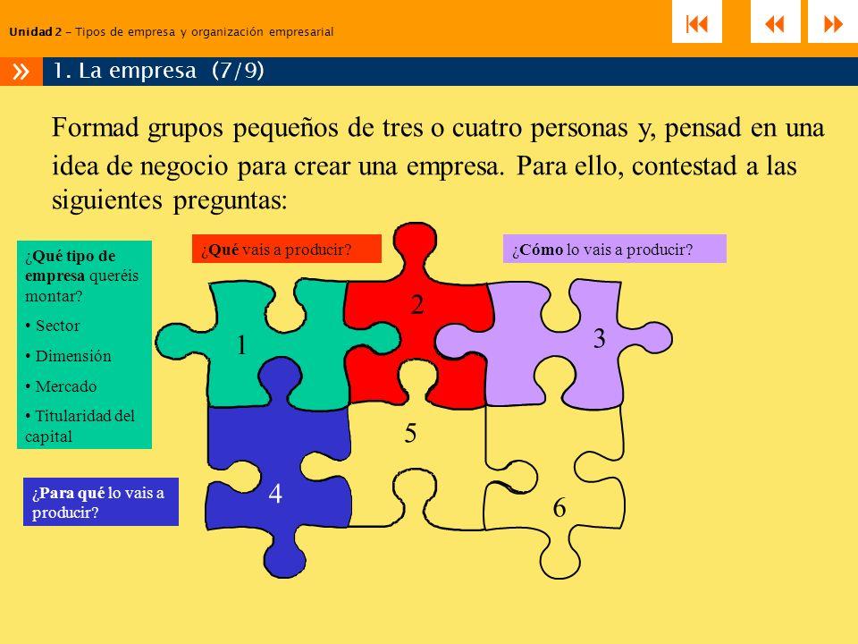 Unidad 2 – Tipos de empresa y organización empresarial