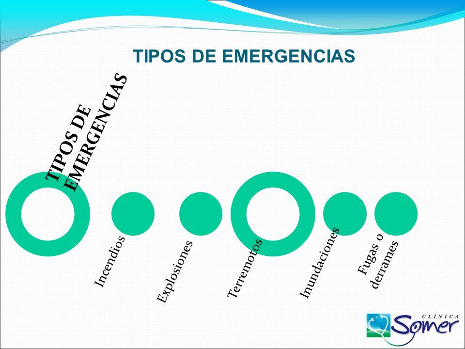 TIPOS DE EMERGENCIAS TIPOS DE EMERGENCIAS Explosiones Terremotos
