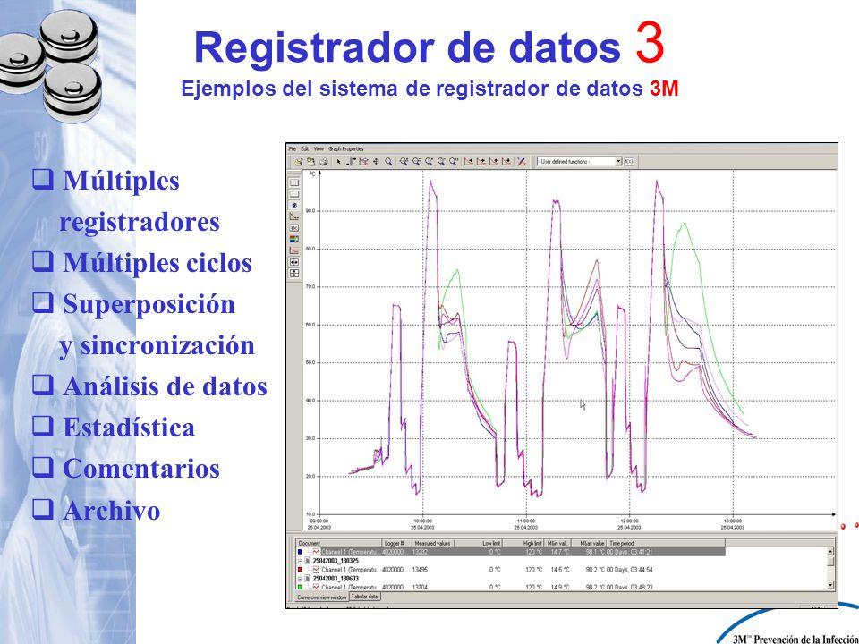 Registrador de datos 3 Ejemplos del sistema de registrador de datos 3M