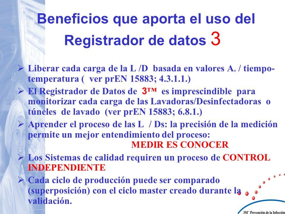 Beneficios que aporta el uso del Registrador de datos 3