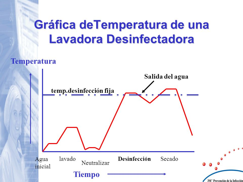 Gráfica deTemperatura de una Lavadora Desinfectadora