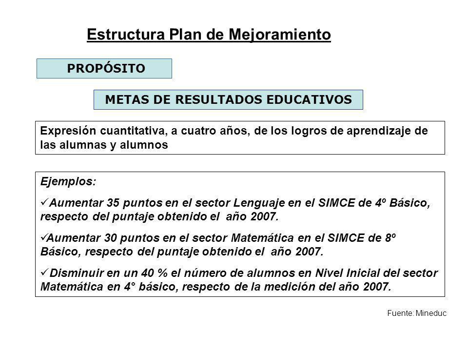 Estructura Plan de Mejoramiento METAS DE RESULTADOS EDUCATIVOS