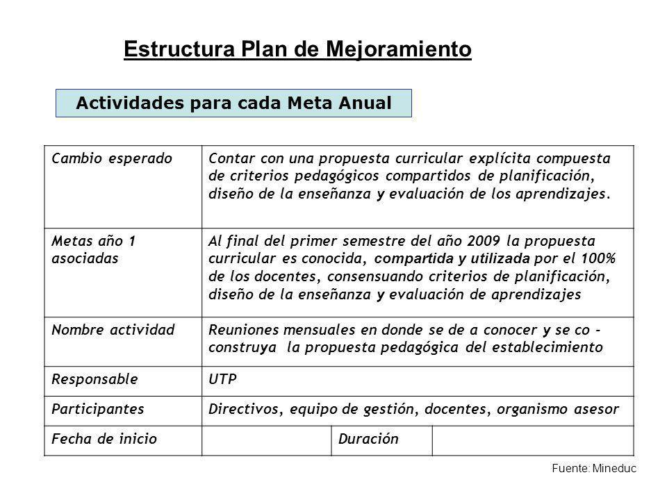 Estructura Plan de Mejoramiento Actividades para cada Meta Anual