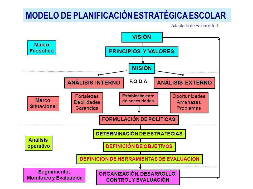 MODELO DE PLANIFICACIÓN ESTRATÉGICA ESCOLAR