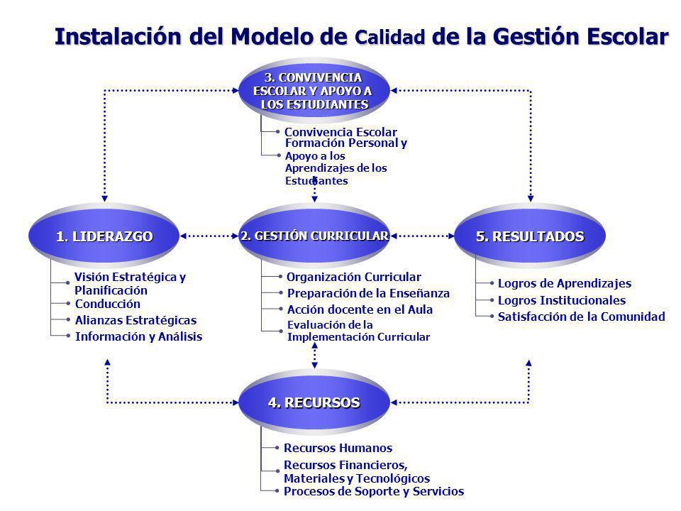Instalación del Modelo de Calidad de la Gestión Escolar