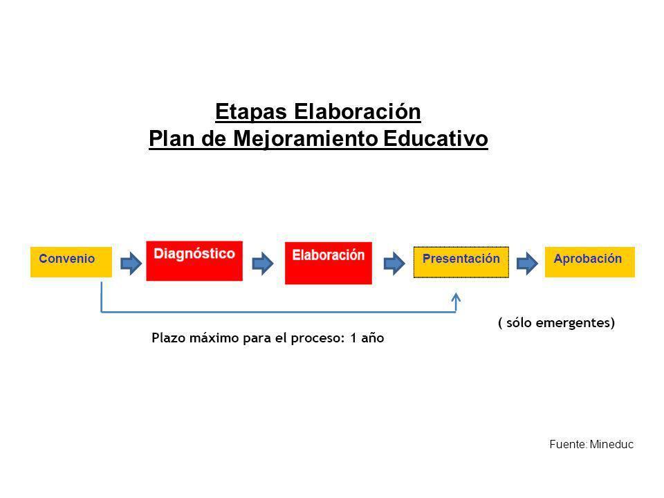 Plan de Mejoramiento Educativo