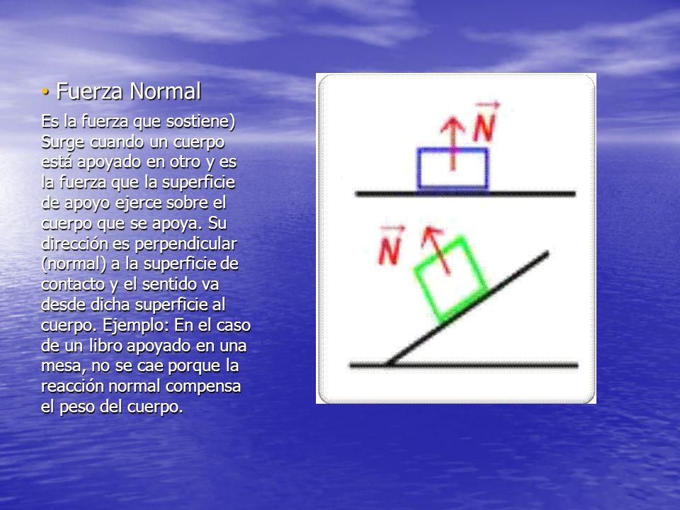 Fuerza Normal