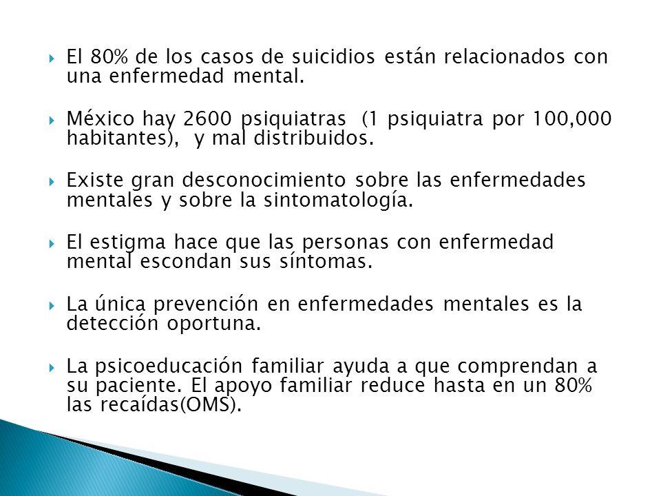 El 80% de los casos de suicidios están relacionados con una enfermedad mental.