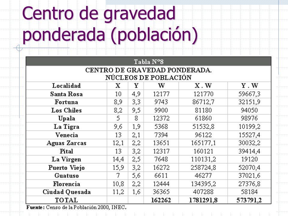 Centro de gravedad ponderada (población)