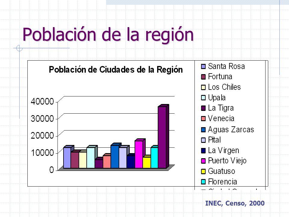 Población de la región INEC, Censo, 2000