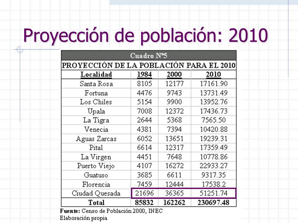 Proyección de población: 2010