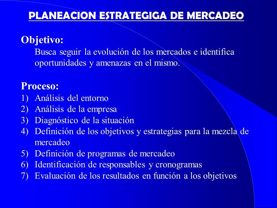 PLANEACION ESTRATEGIGA DE MERCADEO