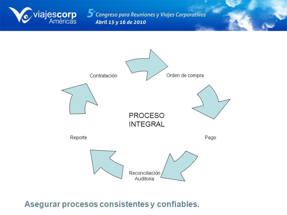 Asegurar procesos consistentes y confiables.