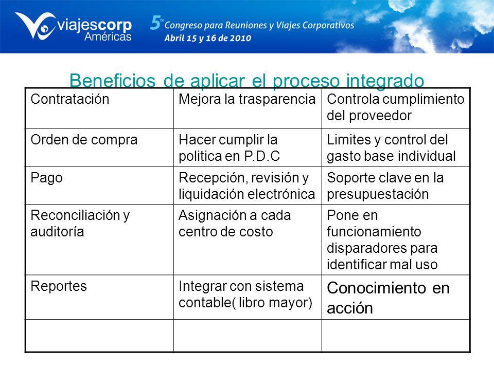 Beneficios de aplicar el proceso integrado