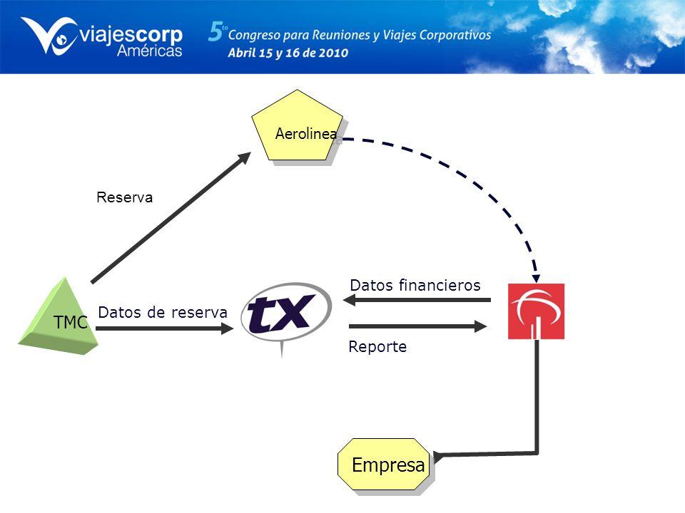 Empresa TMC Aerolinea Reserva Datos financieros Datos de reserva