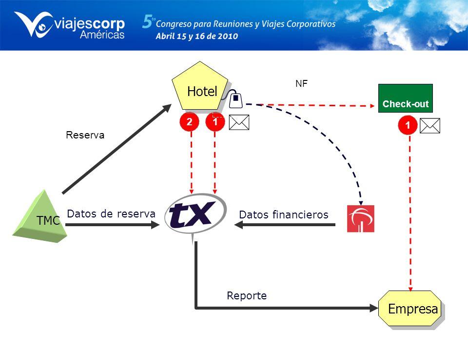 Hotel Empresa TMC 2 1 1 Reserva Datos de reserva Datos financieros