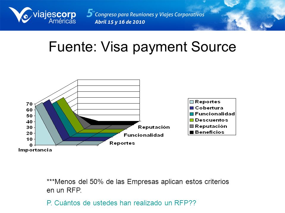 Fuente: Visa payment Source