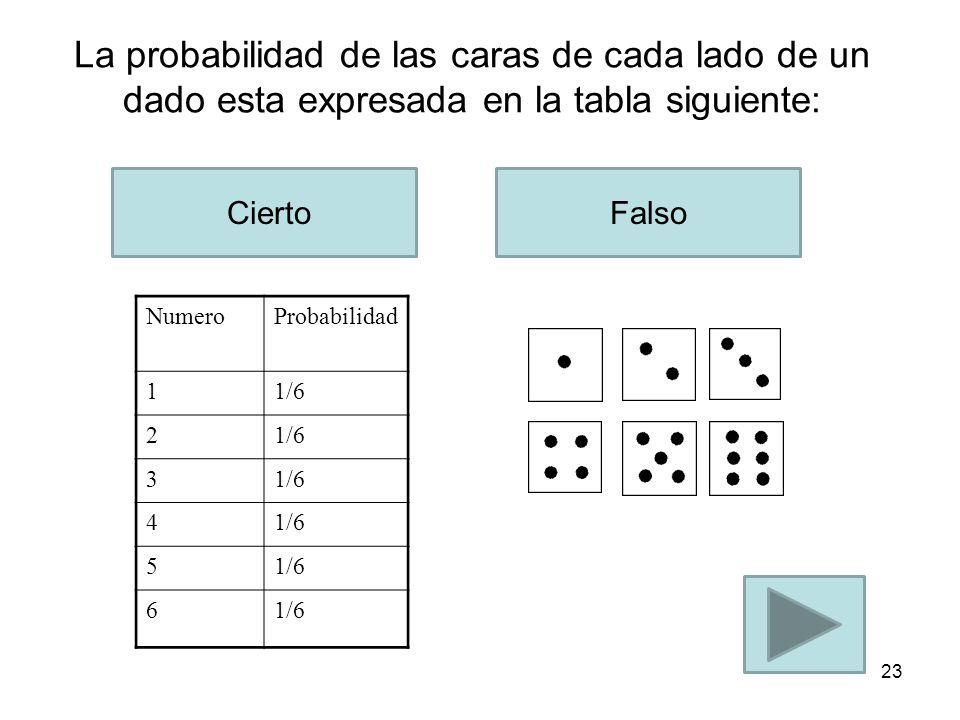 La probabilidad de las caras de cada lado de un dado esta expresada en la tabla siguiente:
