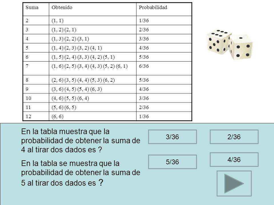 Suma Obtenido. Probabilidad. 2. (1, 1) 1/36. 3. (1, 2) (2, 1) 2/36. 4. (1, 3) (2, 2) (3, 1)