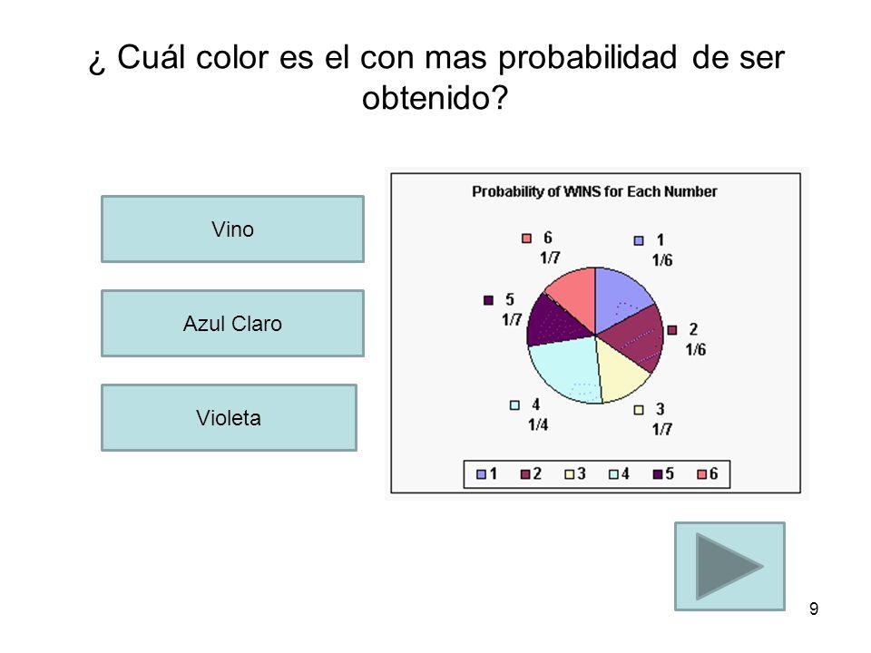 ¿ Cuál color es el con mas probabilidad de ser obtenido