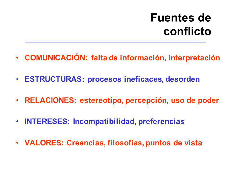 Fuentes de conflicto COMUNICACIÓN: falta de información, interpretación. ESTRUCTURAS: procesos ineficaces, desorden.
