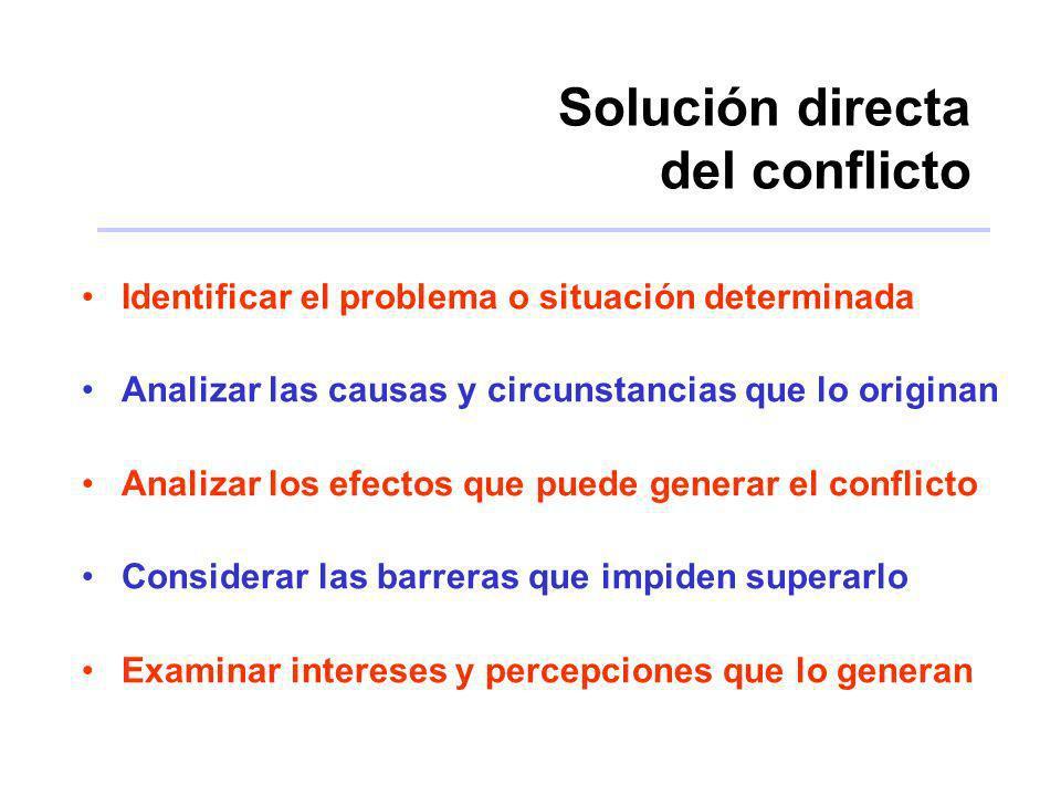 Solución directa del conflicto
