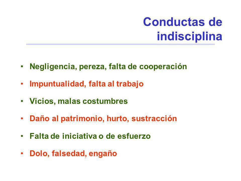 Conductas de indisciplina
