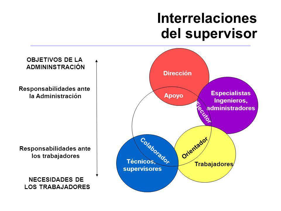 Interrelaciones del supervisor