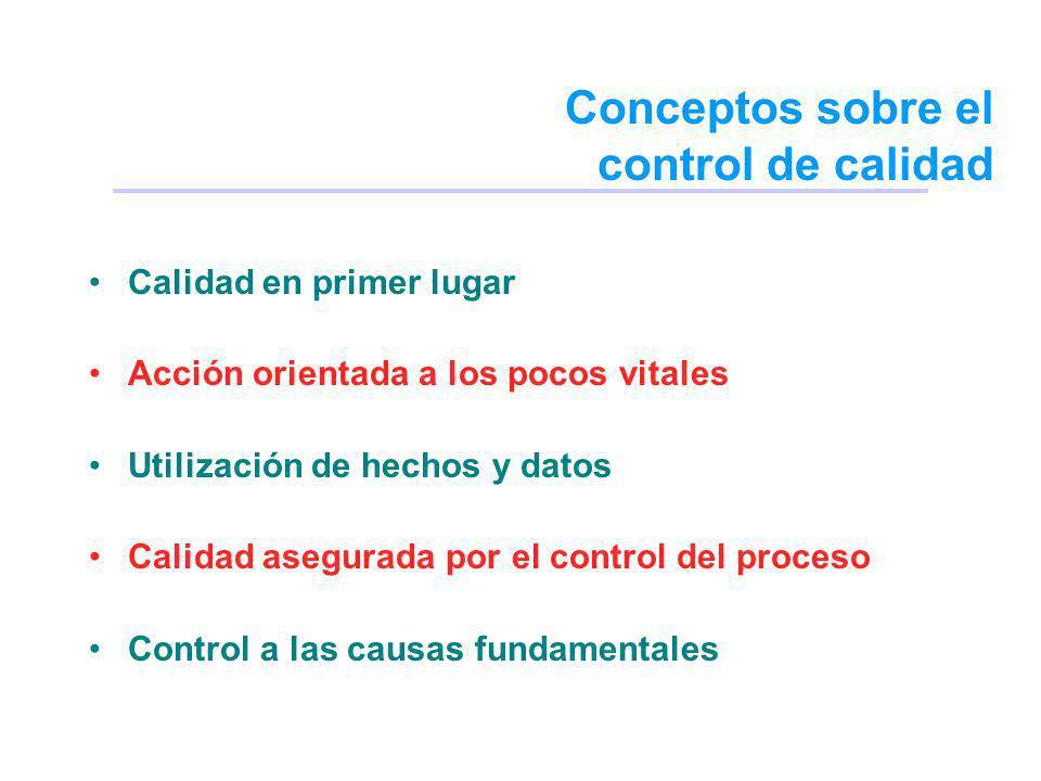 Conceptos sobre el control de calidad
