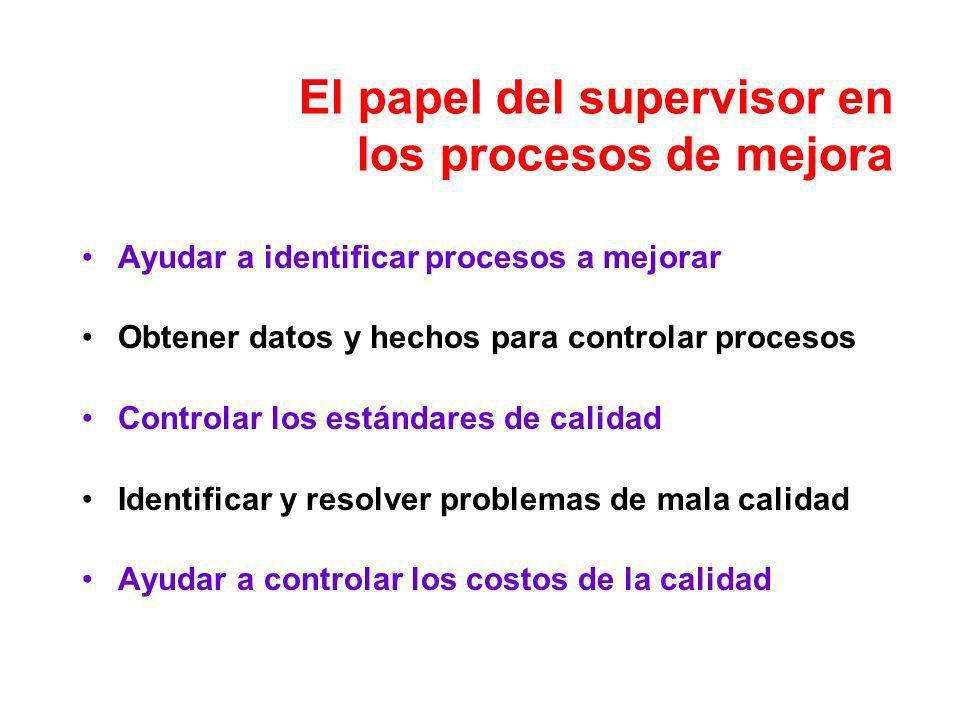 El papel del supervisor en los procesos de mejora