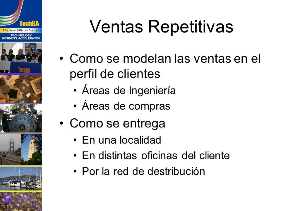 Ventas Repetitivas Como se modelan las ventas en el perfil de clientes