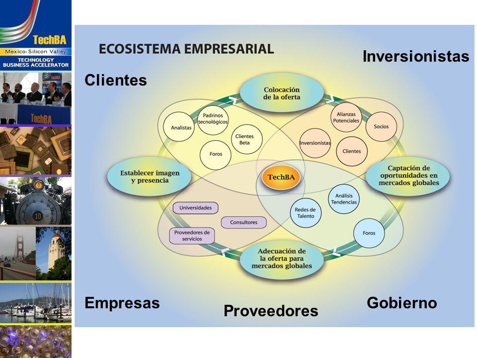 Ecosistema Empresarial